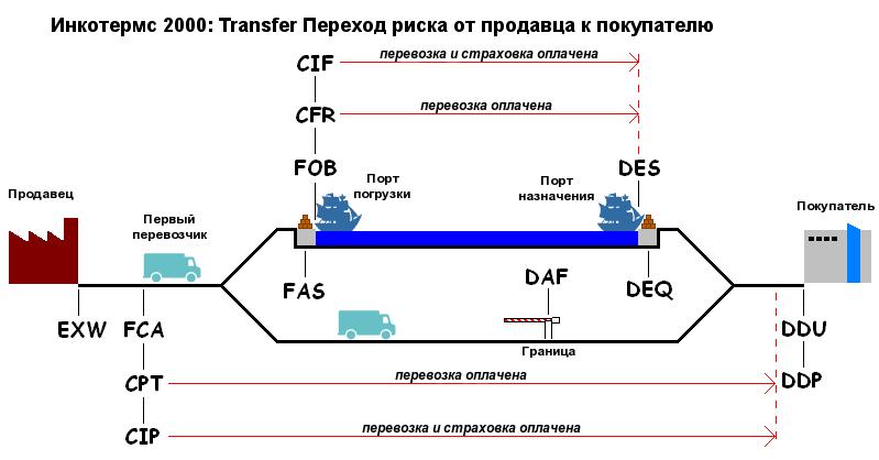 Схема границы поставки